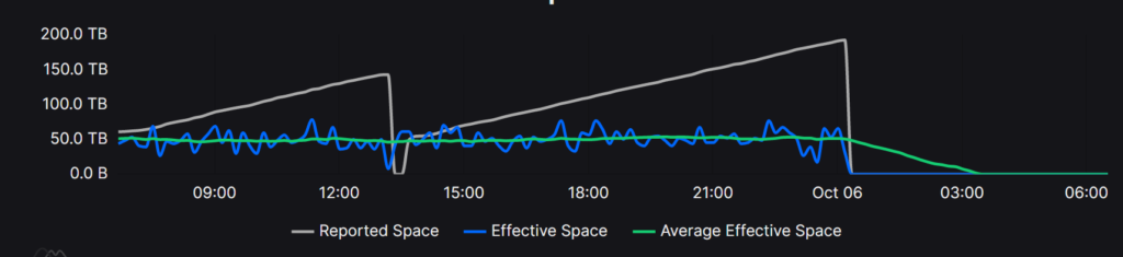 Reported Space Constantly Grows